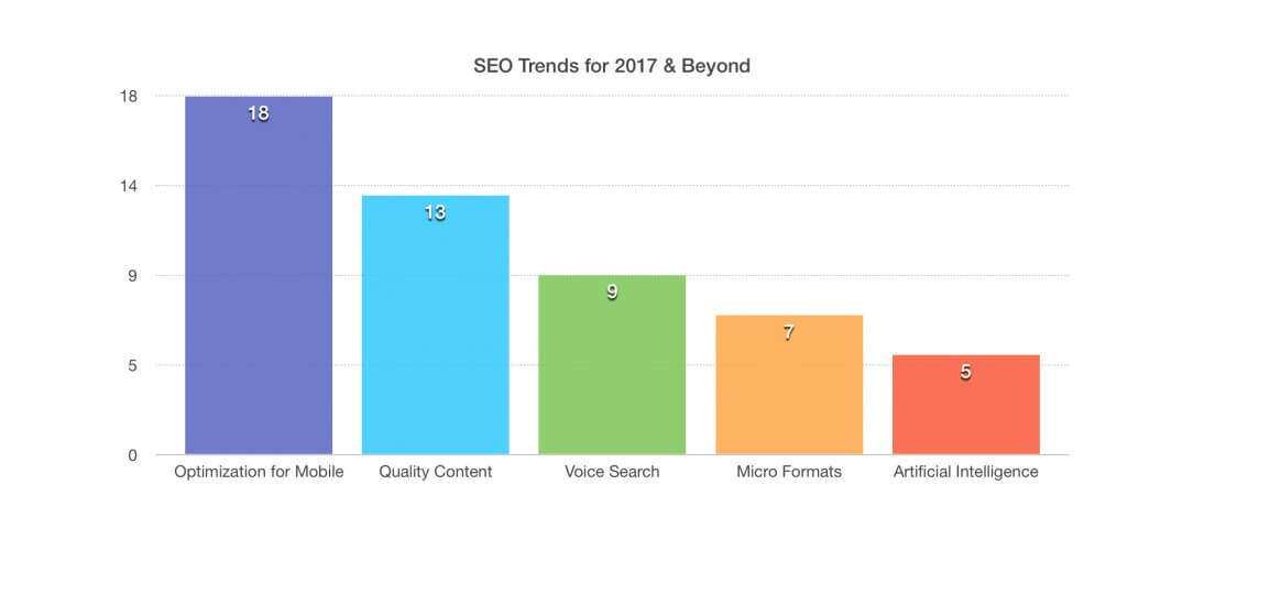 2017 seo trends sirius design group