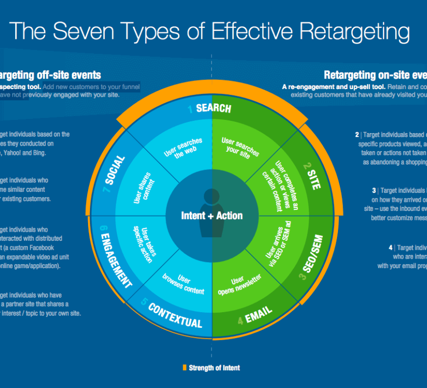 what is retargeting